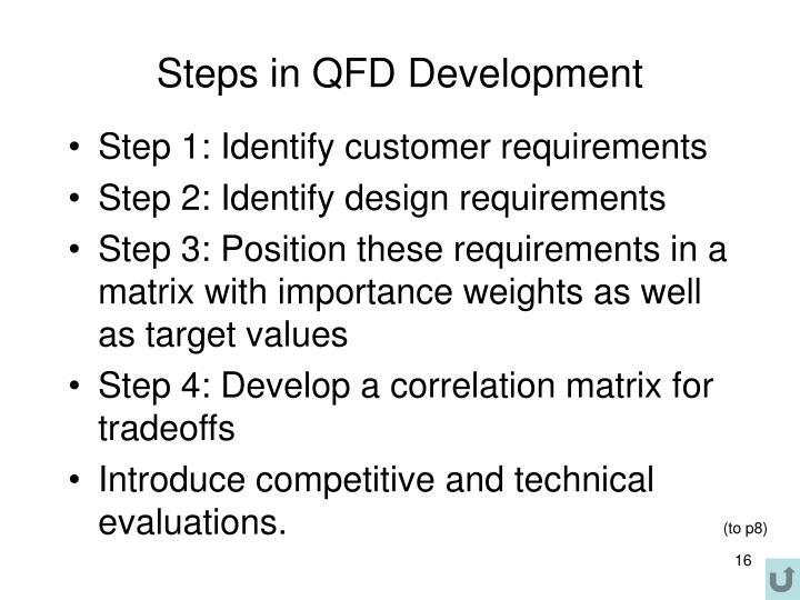 Steps in QFD Development