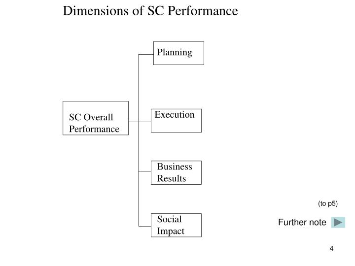 Dimensions of SC Performance