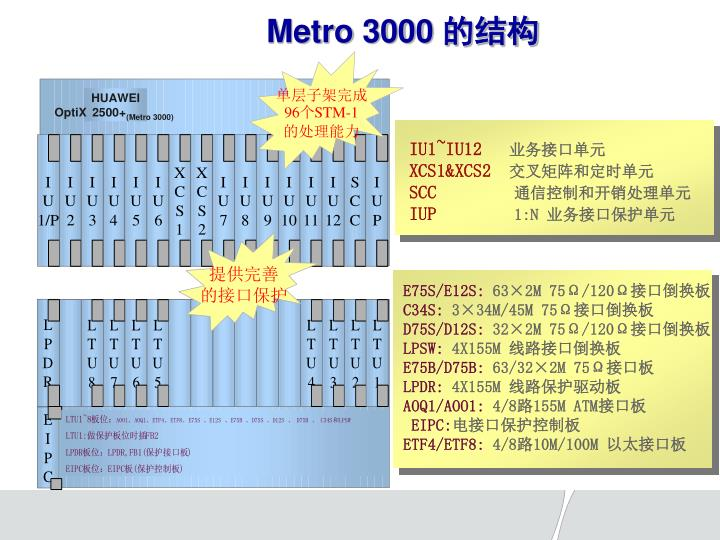 Metro 3000