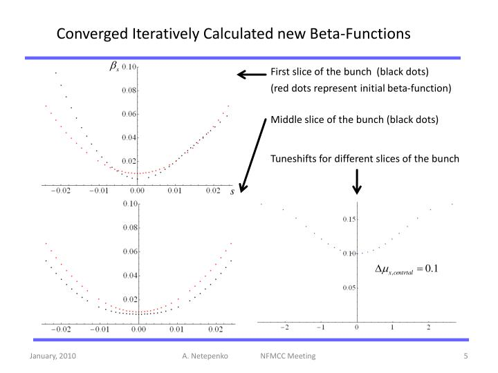Converged Iteratively Calculated new Beta-Functions