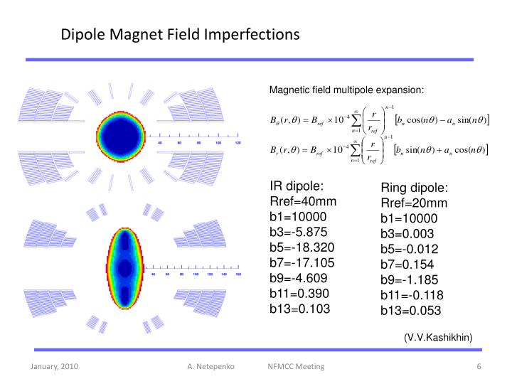 Dipole Magnet Field Imperfections