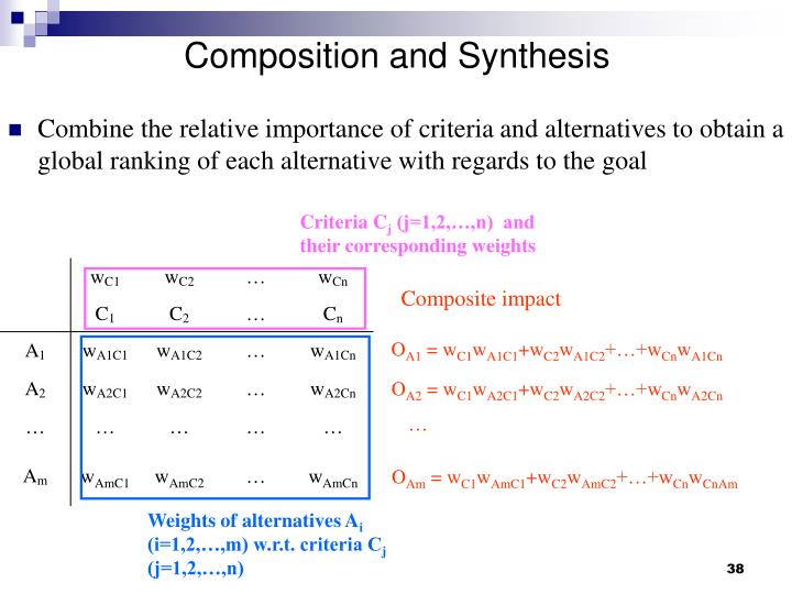 Composition and Synthesis