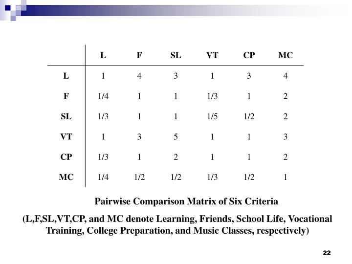 Pairwise Comparison Matrix of Six Criteria