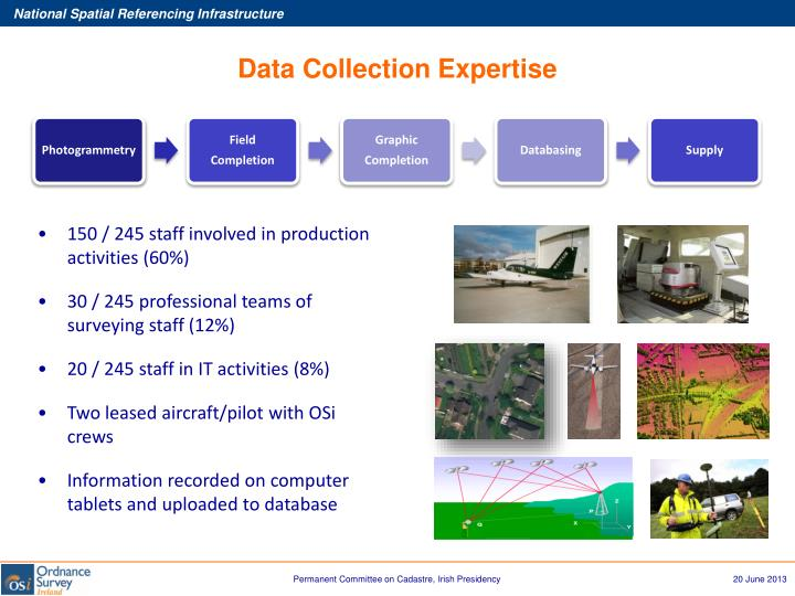 Data Collection Expertise