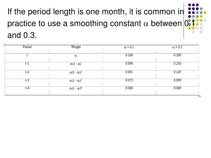 If the period length is one month, it is common in
