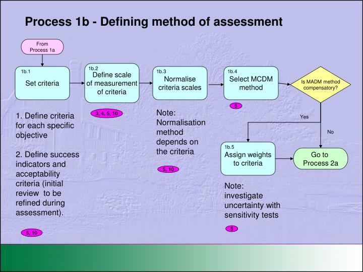Process 1b - Defining method of assessment