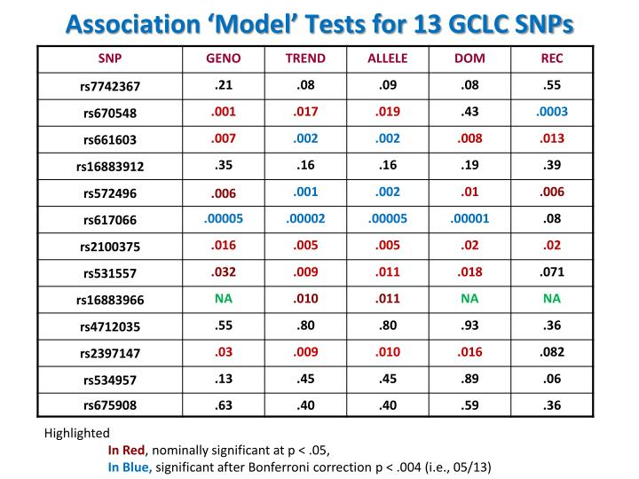 Association 'Model' Tests for 13 GCLC SNPs