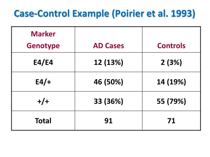 Case-Control Example (Poirier et al. 1993)