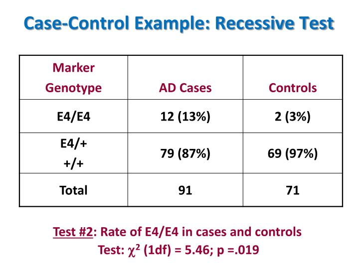 Case-Control Example: Recessive Test