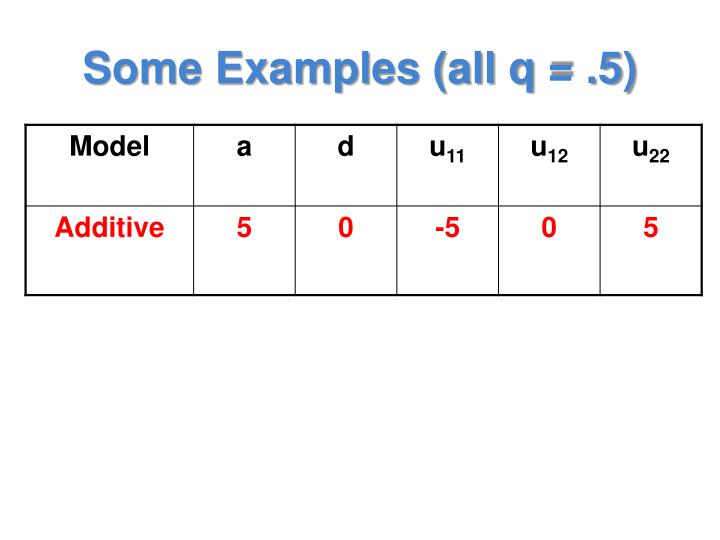 Some Examples (all q = .5)