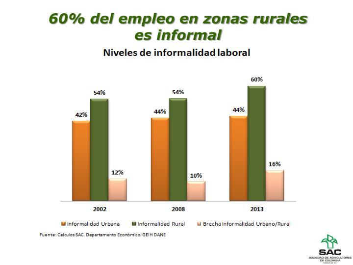 60% del empleo en zonas rurales