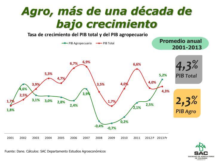Agro, más de una década de bajo crecimiento