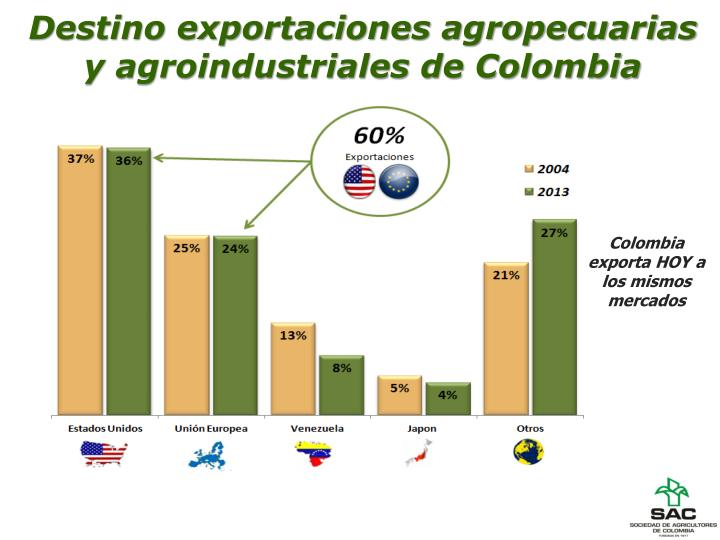 Destino exportaciones agropecuarias y agroindustriales de Colombia