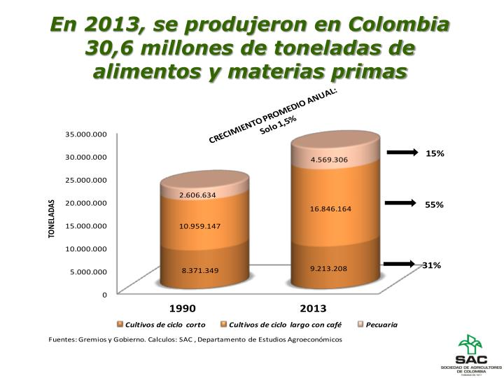En 2013, se produjeron en Colombia