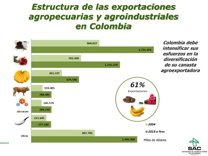 Estructura de las exportaciones agropecuarias y agroindustriales