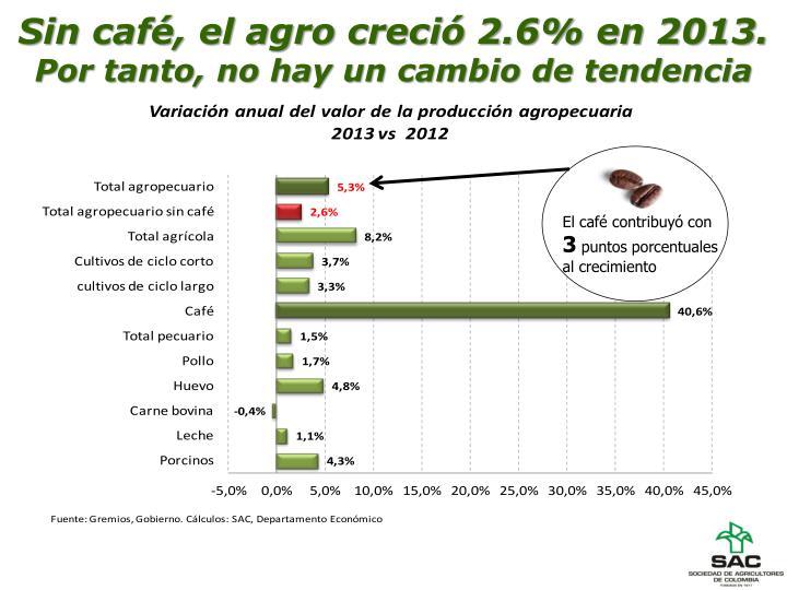 Sin café, el agro creció 2.6% en 2013.