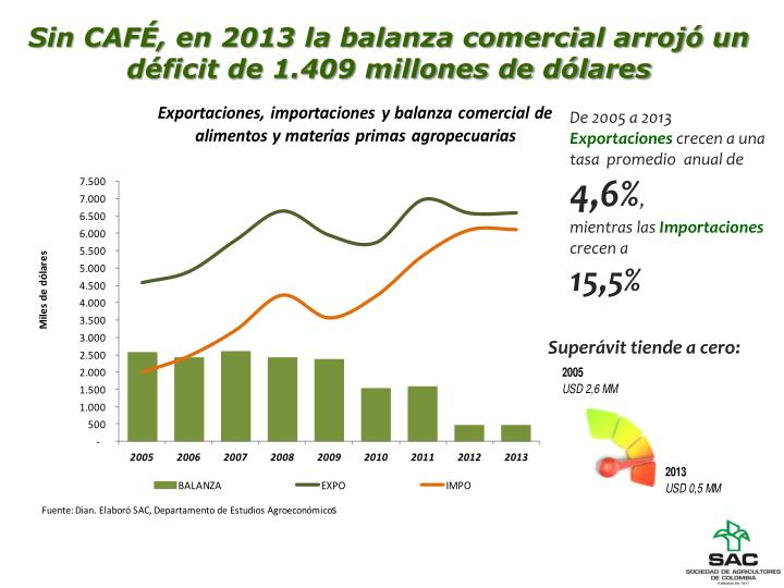 Sin CAFÉ, en 2013 la balanza comercial arrojó un déficit de 1.409 millones de dólares