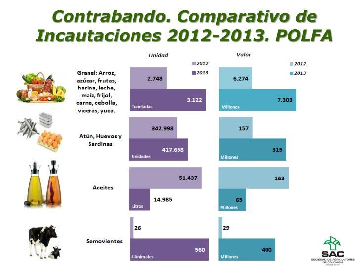 Contrabando. Comparativo de Incautaciones 2012-2013. POLFA