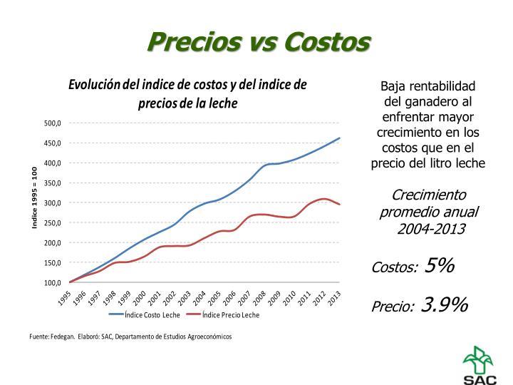 Precios vs Costos