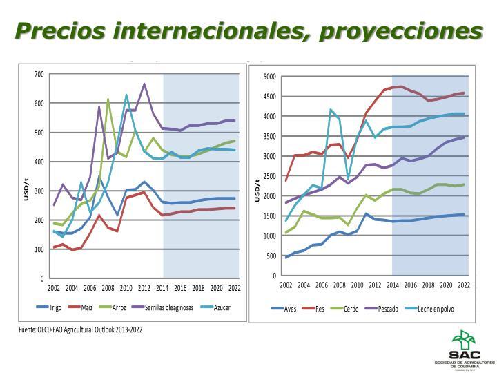 Precios internacionales, proyecciones