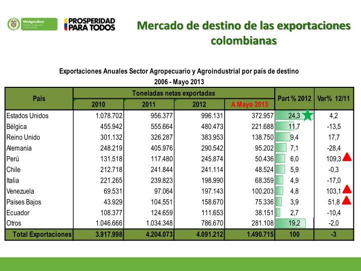 Mercado de destino de las exportaciones colombianas