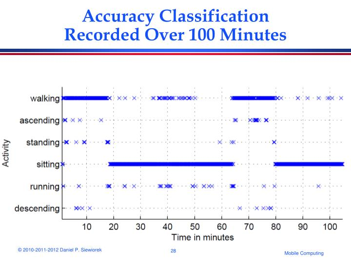 Accuracy Classification Recorded Over 100 Minutes
