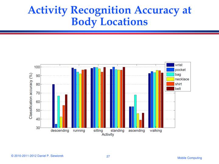 Activity Recognition Accuracy at Body Locations