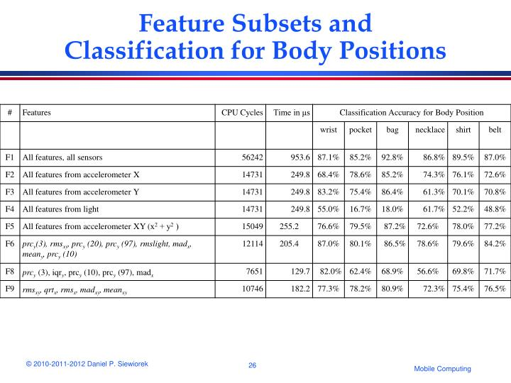 Feature Subsets and Classification for Body Positions