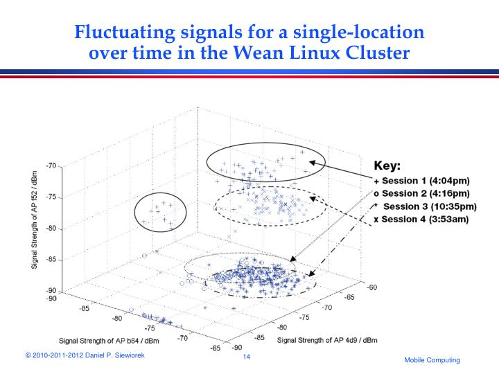 Fluctuating signals for a single-location over time in the Wean Linux Cluster