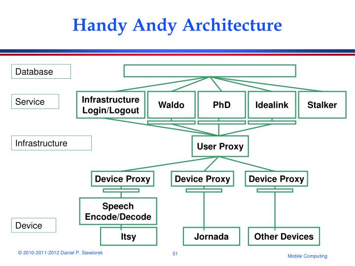 Handy Andy Architecture