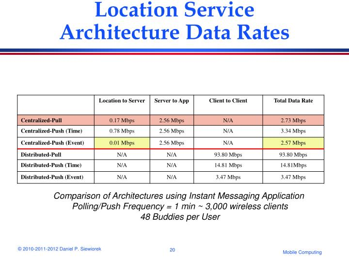 Location Service Architecture Data Rates