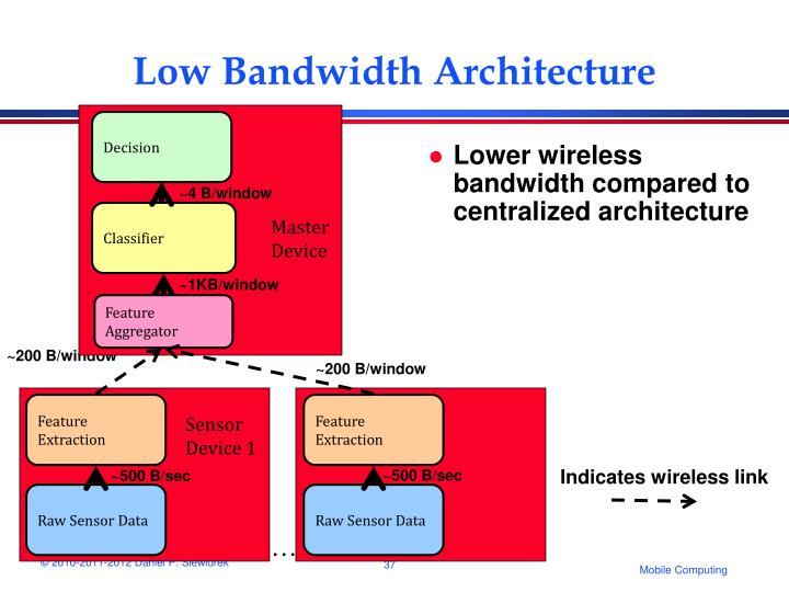 Low Bandwidth Architecture