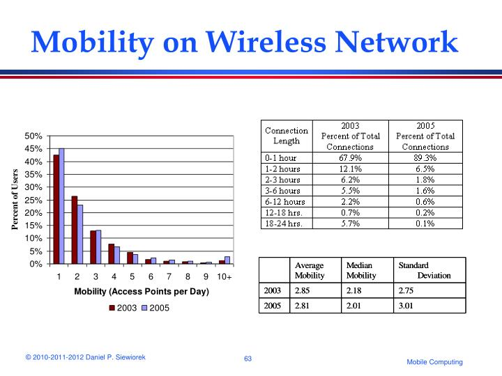 Mobility on Wireless Network