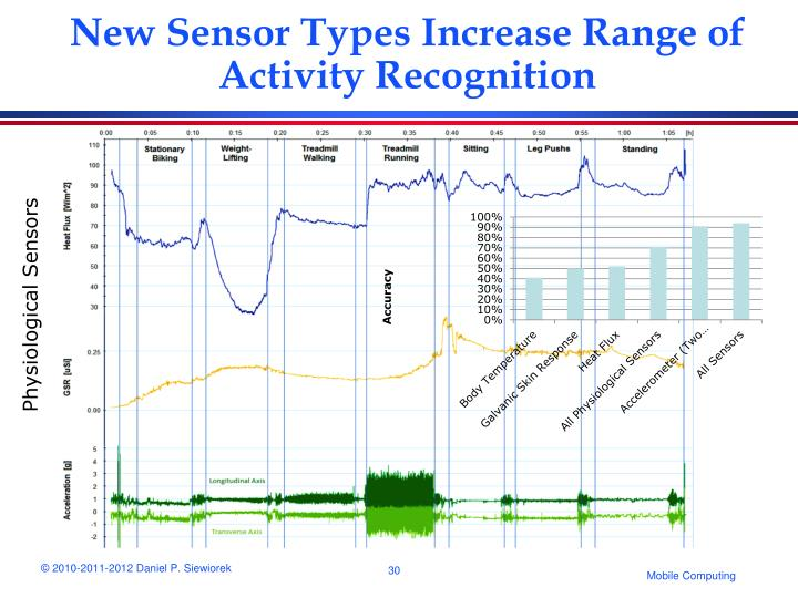 New Sensor Types Increase Range of Activity Recognition