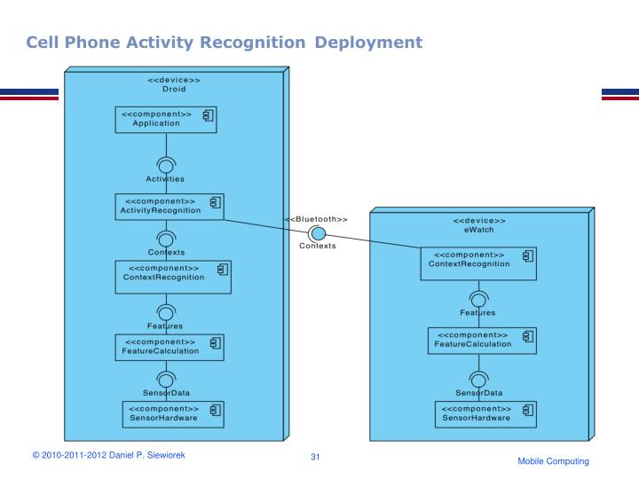 Cell Phone Activity Recognition