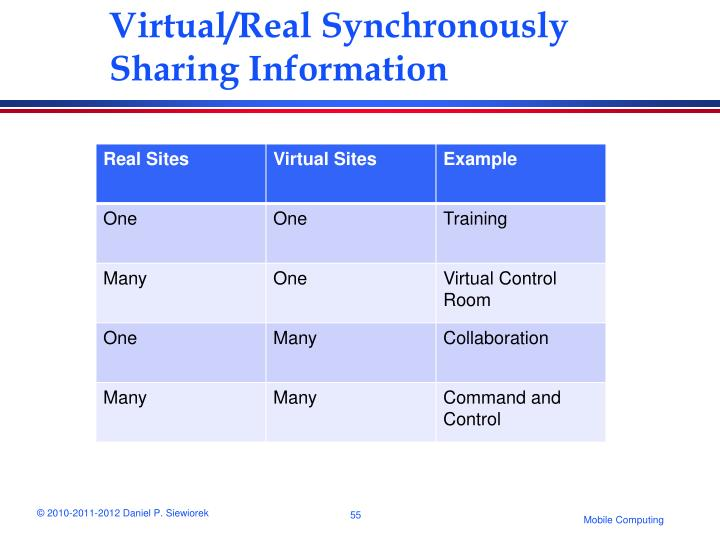 Virtual/Real Synchronously Sharing Information