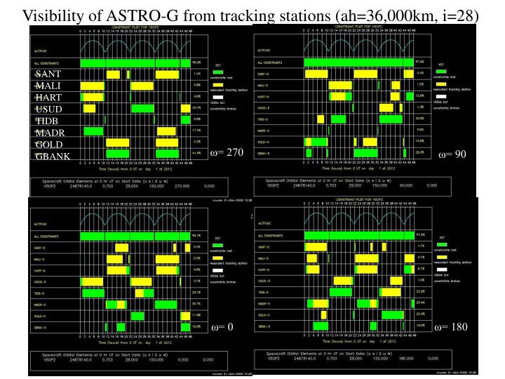 Visibility of ASTRO-G from tracking stations (ah=36,000km, i=28)