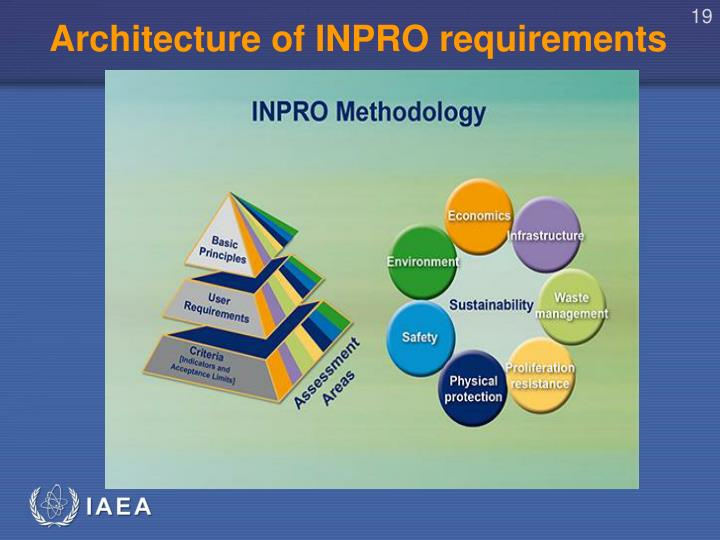 Architecture of INPRO requirements