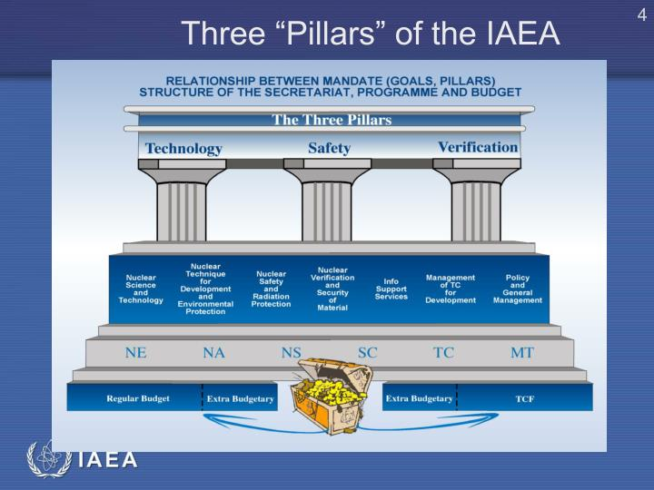 """Three """"Pillars"""" of the IAEA"""