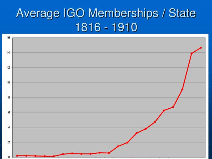 Average IGO Memberships / State