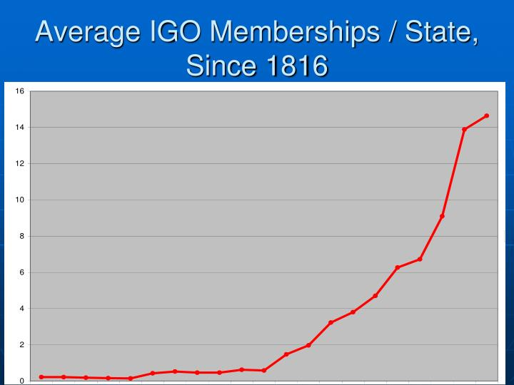 Average IGO Memberships / State, Since 1816