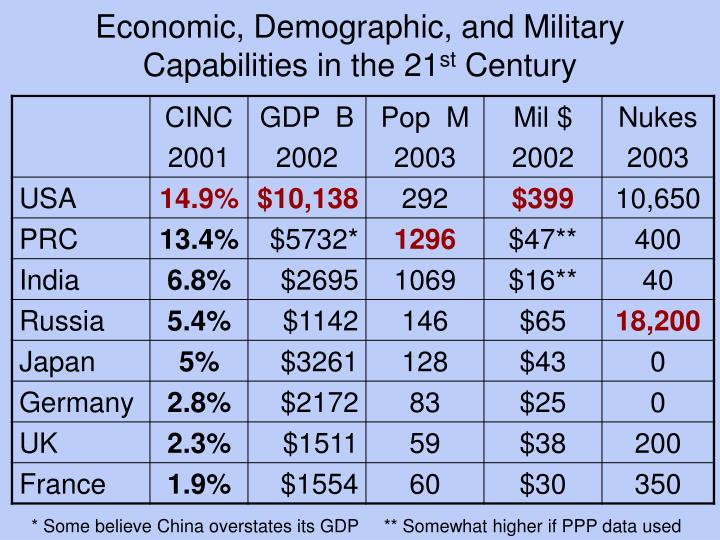 Economic, Demographic, and Military Capabilities in the 21