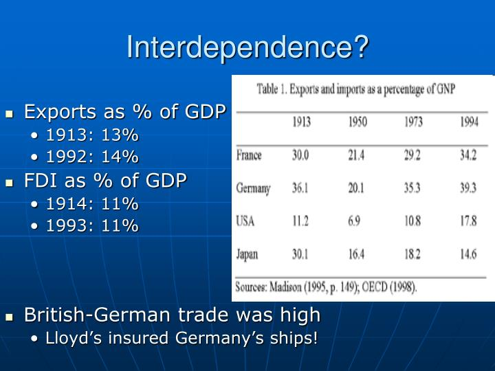 Interdependence?