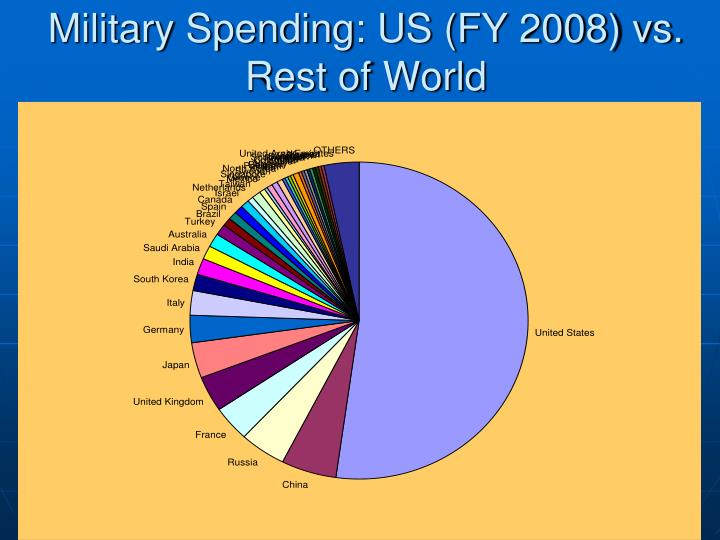 Military Spending: US (FY 2008) vs. Rest of World