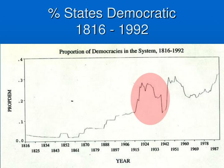 % States Democratic