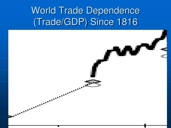 World Trade Dependence (Trade/GDP) Since 1816