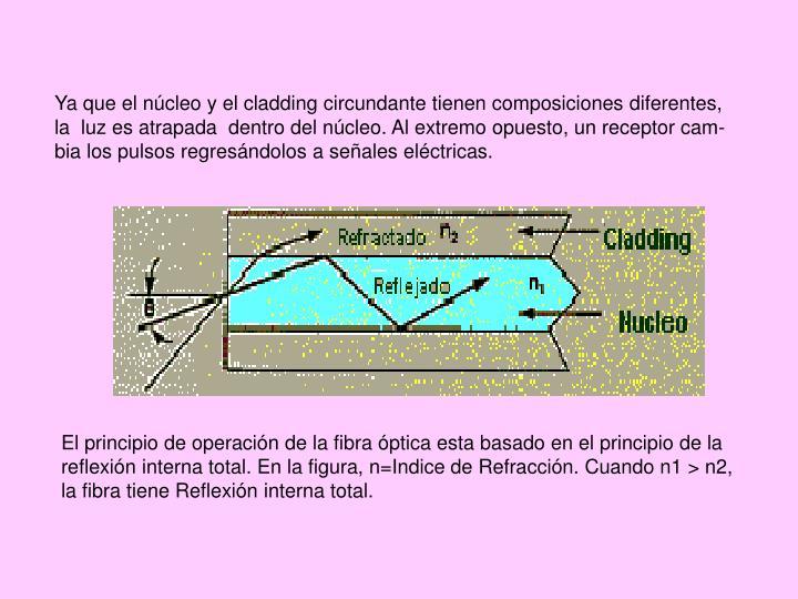 Ya que el núcleo y el cladding circundante tienen composiciones diferentes, la  luz es atrapada  dentro del núcleo. Al extremo opuesto, un receptor cam-bia los pulsos regresándolos a señales eléctricas.