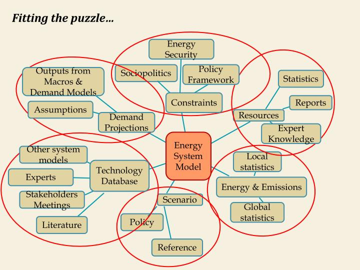 Fitting the puzzle…