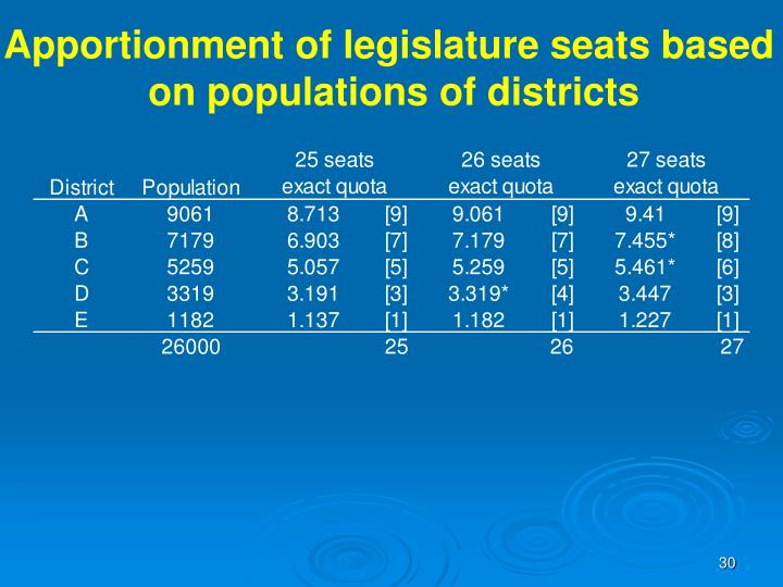 Apportionment of legislature seats based