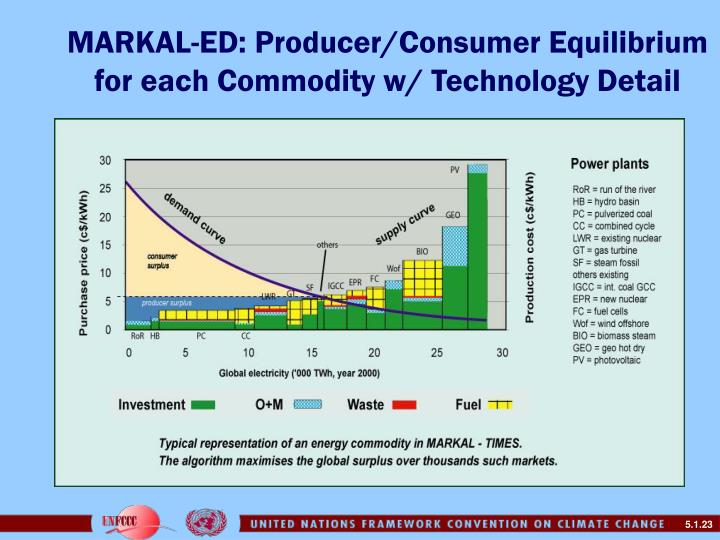 MARKAL-ED: Producer/Consumer Equilibrium for each Commodity w/ Technology Detail